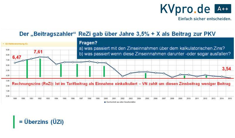 In der PKV wirkt der Überzins beitragsstabilisierend und mindert damit Beitragserhöhungen.